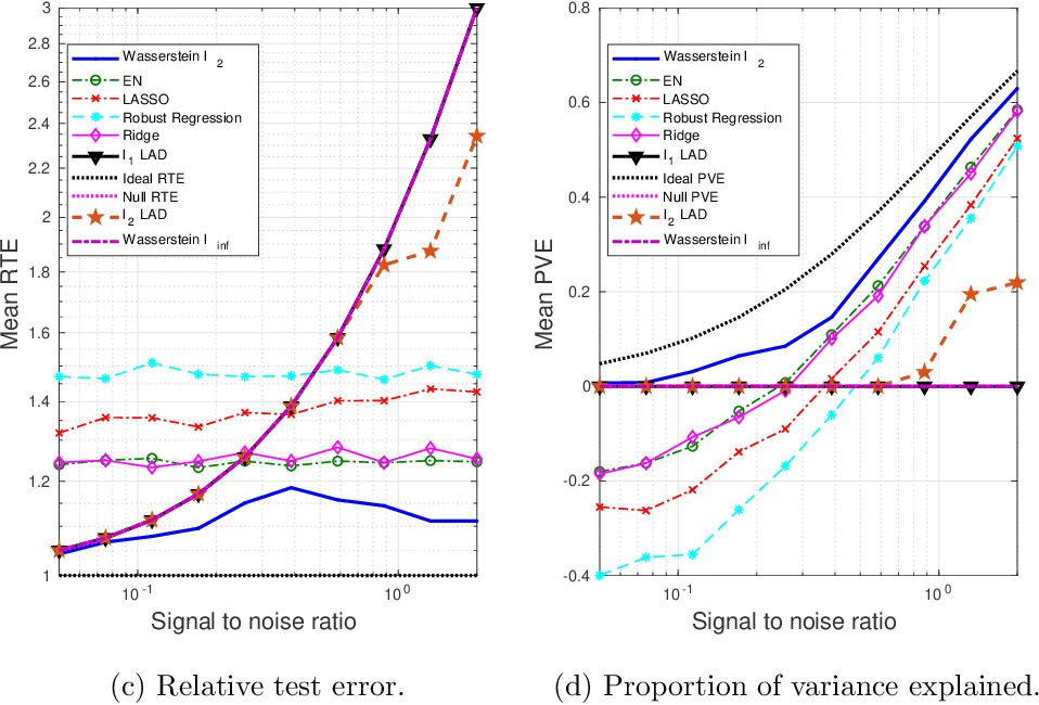Figure 3 for A Robust Learning Algorithm for Regression Models Using Distributionally Robust Optimization under the Wasserstein Metric