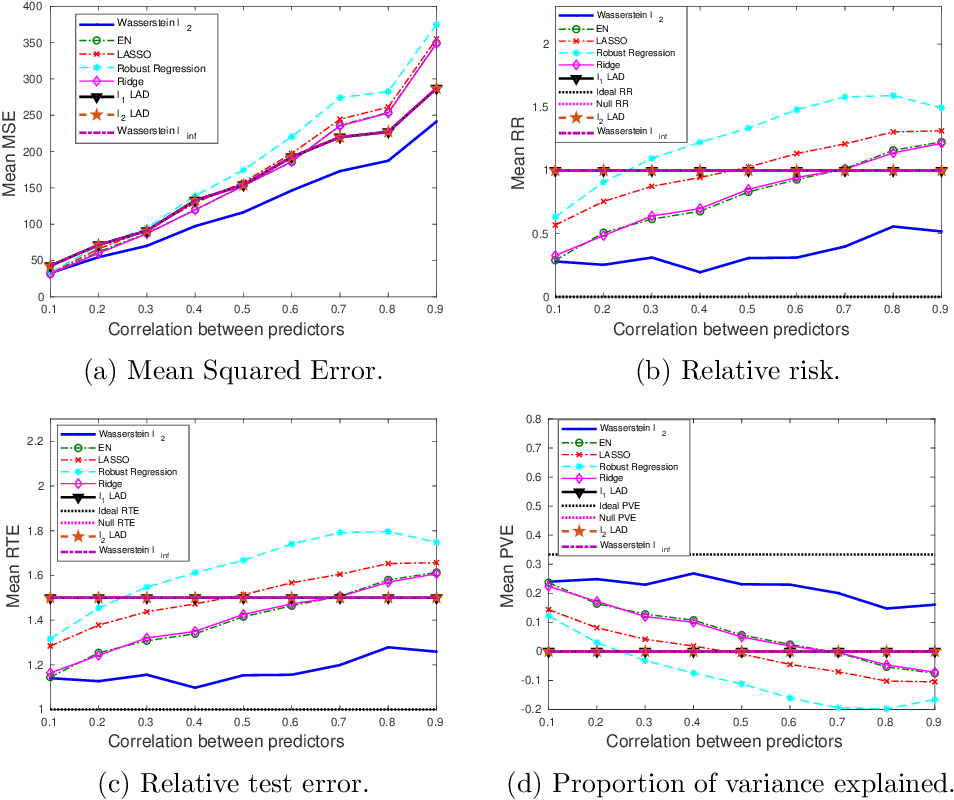 Figure 4 for A Robust Learning Algorithm for Regression Models Using Distributionally Robust Optimization under the Wasserstein Metric