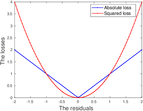 Figure 1 for A Robust Learning Algorithm for Regression Models Using Distributionally Robust Optimization under the Wasserstein Metric