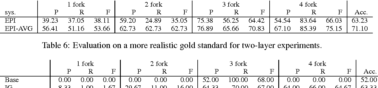 Is Curiosity As Good At Predicting >> Pdf My Curiosity Was Satisfied But Not In A Good Way Predicting