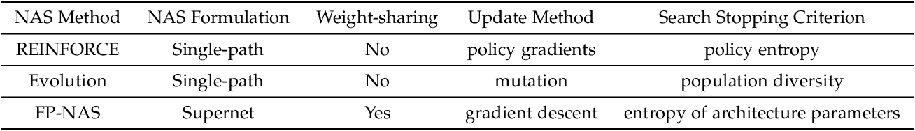 Figure 2 for Understanding and Accelerating Neural Architecture Search with Training-Free and Theory-Grounded Metrics