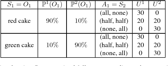 Figure 2 for Servant of Many Masters: Shifting priorities in Pareto-optimal sequential decision-making