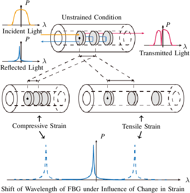 Figure 2 for Roughly Collected Dataset for Contact Force Sensing Catheter
