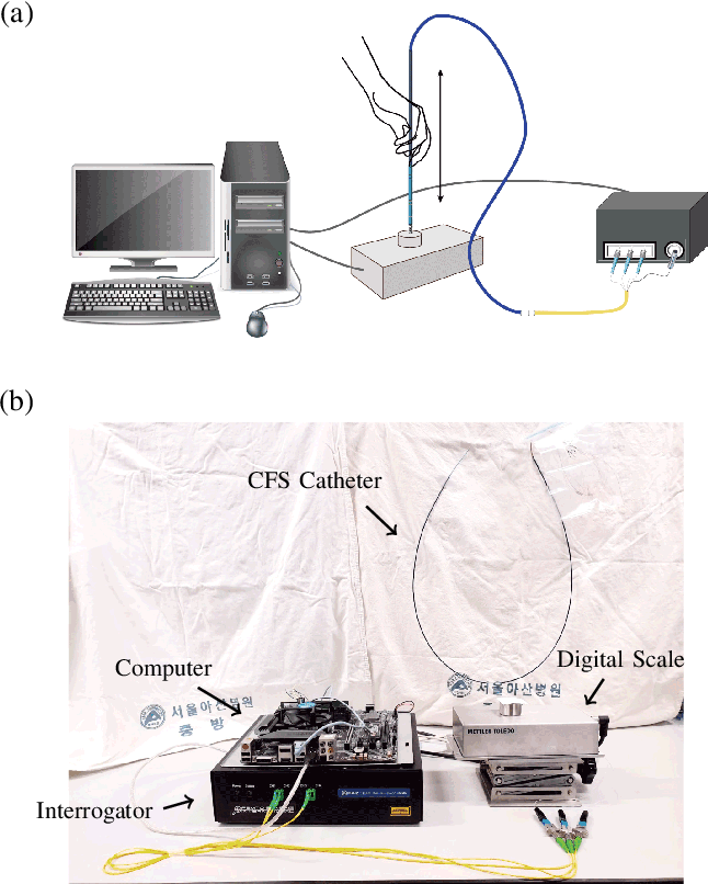 Figure 3 for Roughly Collected Dataset for Contact Force Sensing Catheter