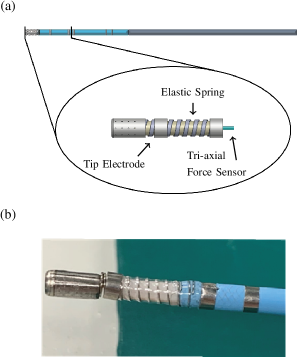 Figure 4 for Roughly Collected Dataset for Contact Force Sensing Catheter