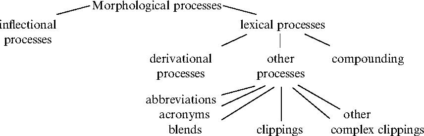 Figure 1 from Cognitive determinants of subtractive word