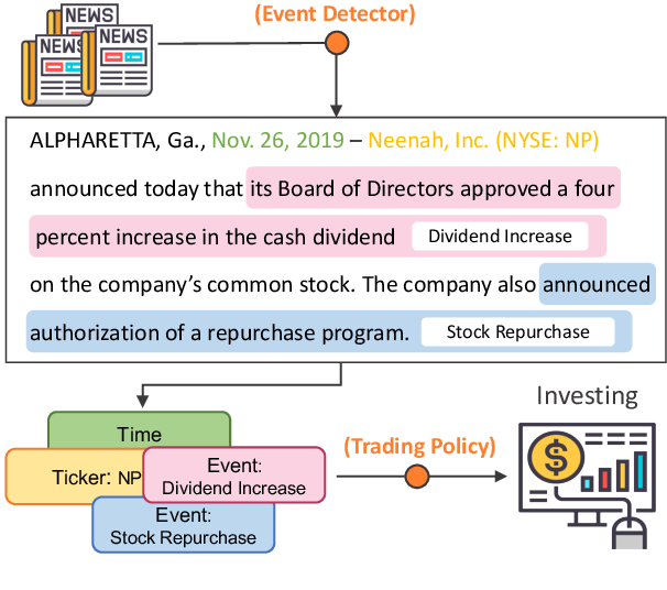Figure 1 for Trade the Event: Corporate Events Detection for News-Based Event-Driven Trading