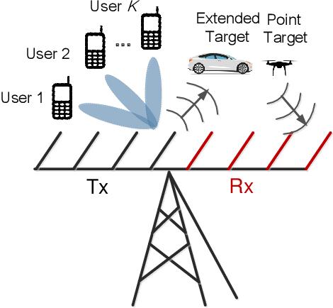Figure 1 for Cramér-Rao Bound Optimization for Joint Radar-Communication Design