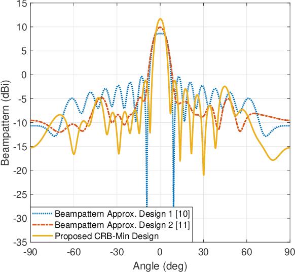 Figure 3 for Cramér-Rao Bound Optimization for Joint Radar-Communication Design