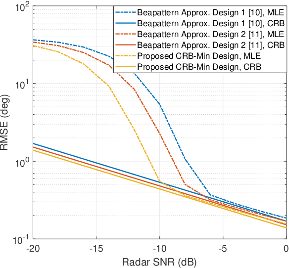 Figure 4 for Cramér-Rao Bound Optimization for Joint Radar-Communication Design