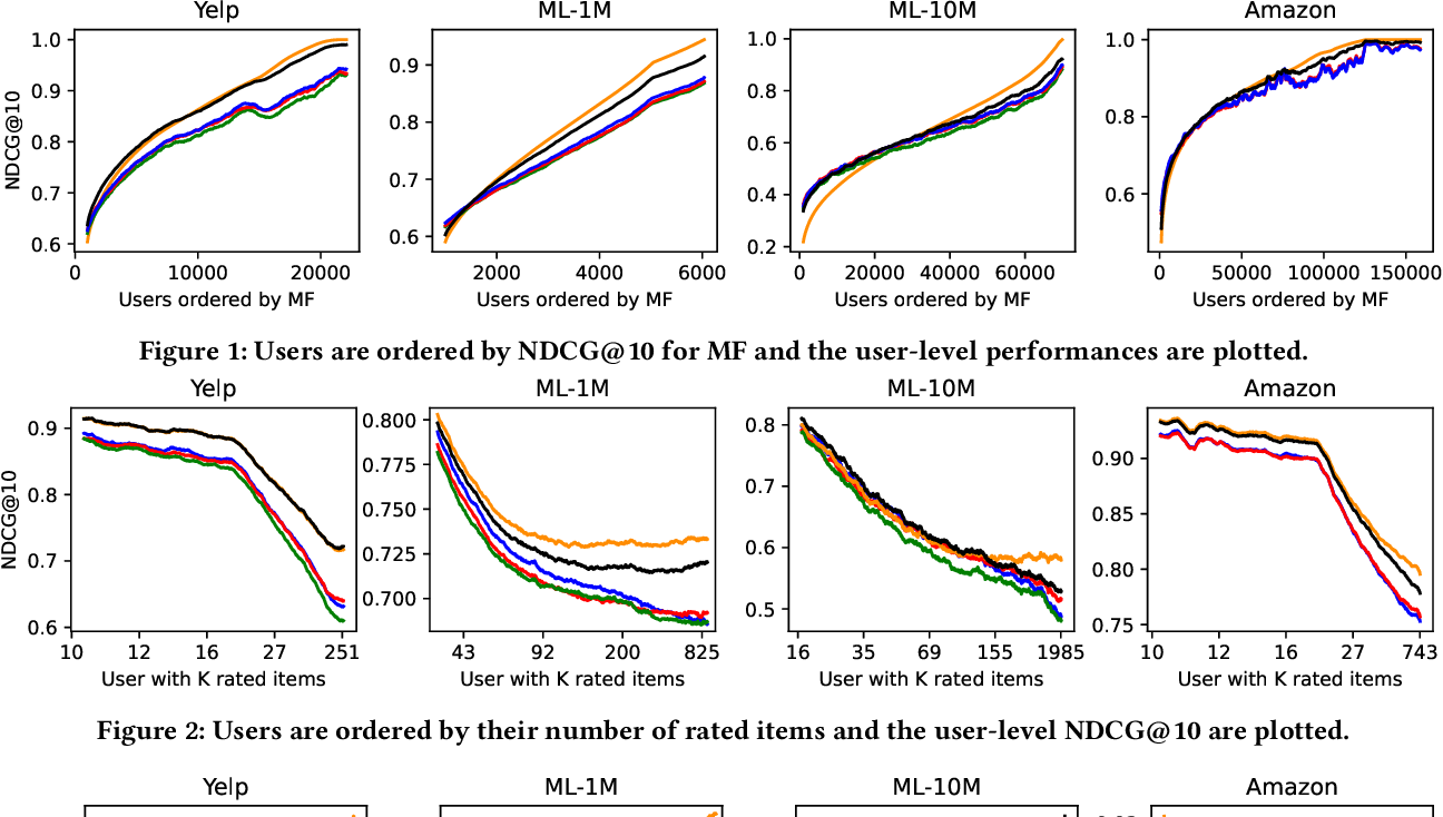 Figure 2 for Projected Hamming Dissimilarity for Bit-Level Importance Coding in Collaborative Filtering
