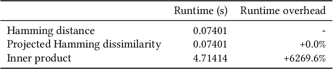 Figure 4 for Projected Hamming Dissimilarity for Bit-Level Importance Coding in Collaborative Filtering