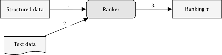 Figure 3 for Fairness in Ranking: A Survey