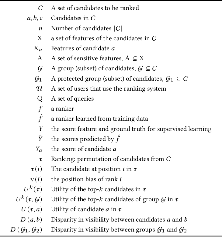 Figure 2 for Fairness in Ranking: A Survey