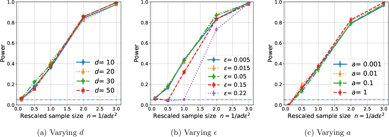 Figure 2 for Two-Sample Testing on Ranked Preference Data and the Role of Modeling Assumptions