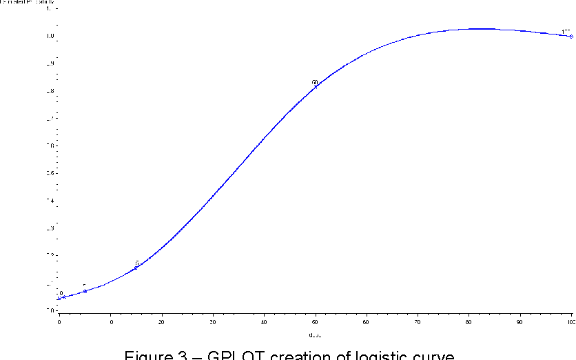 Figure 3 from Illustrative Logistic Regression Examples using PROC