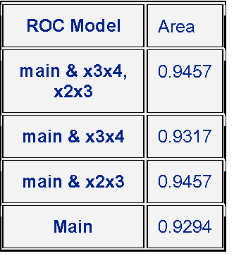 Table 2 from Illustrative Logistic Regression Examples using PROC