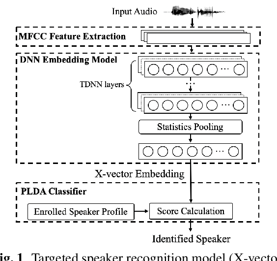 Figure 1 for Real-time, Universal, and Robust Adversarial Attacks Against Speaker Recognition Systems