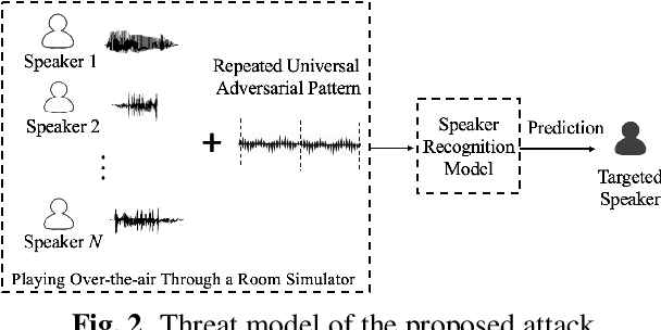 Figure 3 for Real-time, Universal, and Robust Adversarial Attacks Against Speaker Recognition Systems