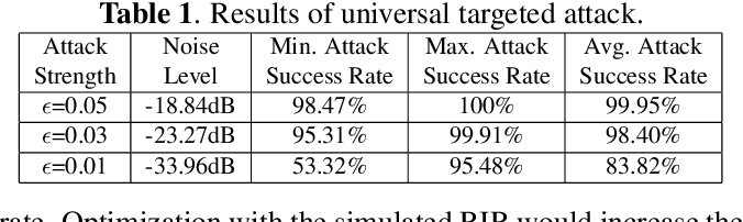 Figure 2 for Real-time, Universal, and Robust Adversarial Attacks Against Speaker Recognition Systems