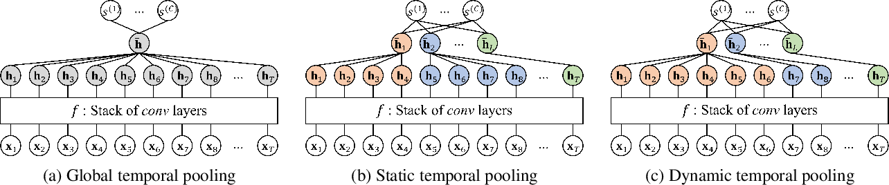 Figure 1 for Learnable Dynamic Temporal Pooling for Time Series Classification