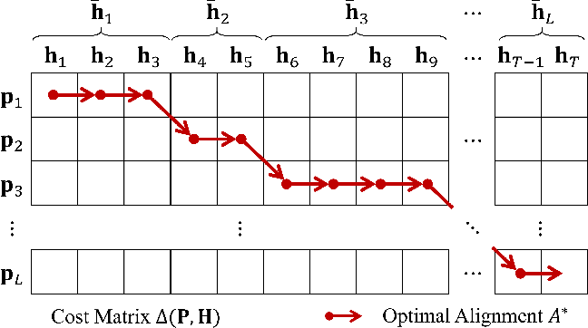 Figure 4 for Learnable Dynamic Temporal Pooling for Time Series Classification