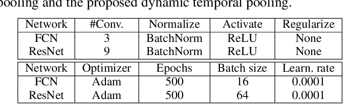 Figure 2 for Learnable Dynamic Temporal Pooling for Time Series Classification