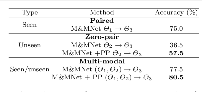 Figure 2 for Mix and match networks: multi-domain alignment for unpaired image-to-image translation