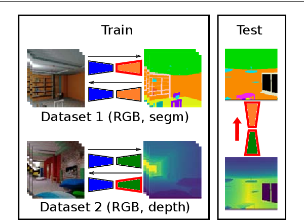 Figure 1 for Mix and match networks: multi-domain alignment for unpaired image-to-image translation