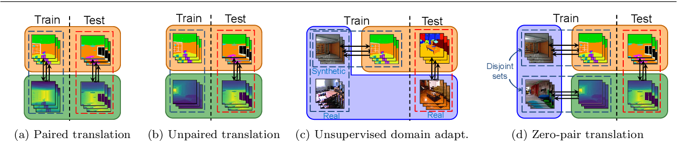 Figure 3 for Mix and match networks: multi-domain alignment for unpaired image-to-image translation