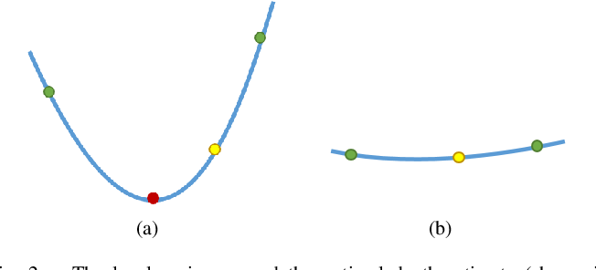 Figure 2 for Probabilistic Dense Reconstruction from a Moving Camera