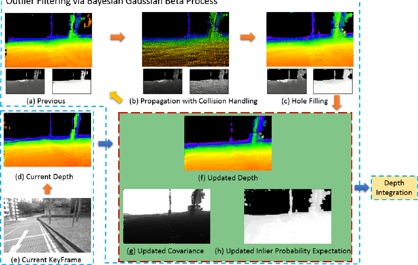 Figure 3 for Probabilistic Dense Reconstruction from a Moving Camera
