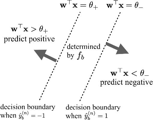Figure 3 for Hybrid Predictive Model: When an Interpretable Model Collaborates with a Black-box Model
