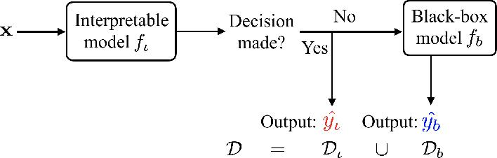 Figure 1 for Hybrid Predictive Model: When an Interpretable Model Collaborates with a Black-box Model