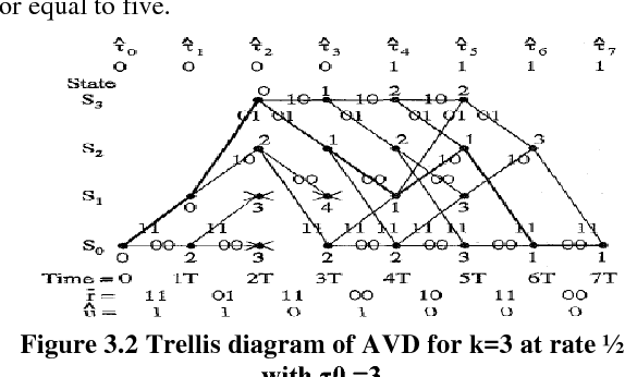 Implementation Analysis Of Adaptive Viterbi Decoder For High Speed