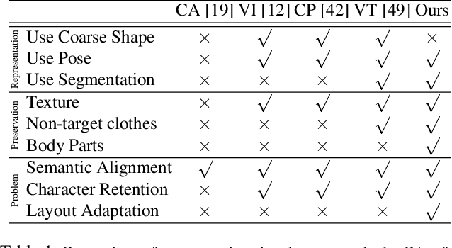 Figure 1 for Towards Photo-Realistic Virtual Try-On by Adaptively Generating$\leftrightarrow$Preserving Image Content