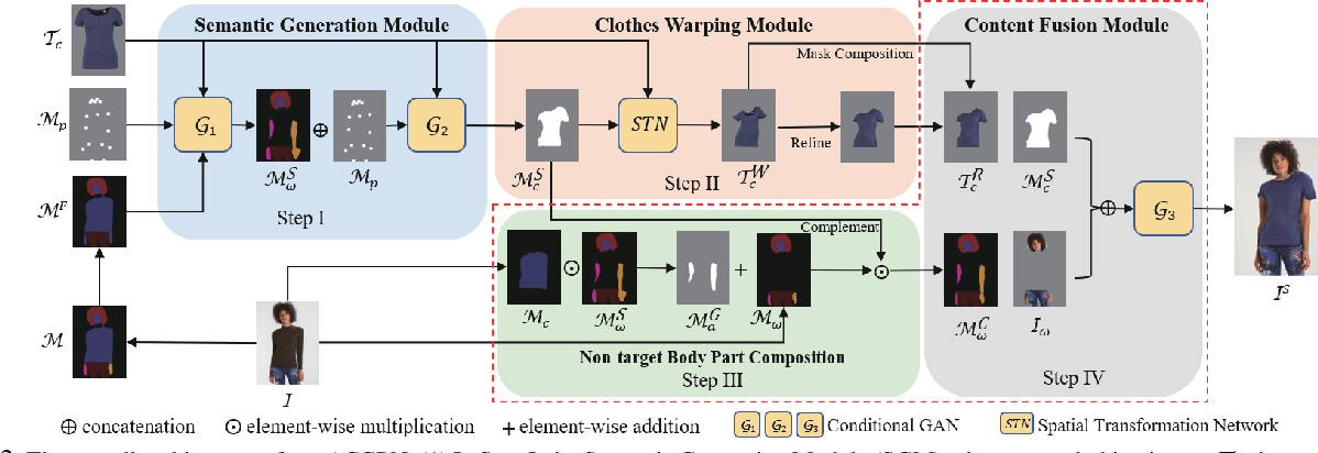 Figure 2 for Towards Photo-Realistic Virtual Try-On by Adaptively Generating$\leftrightarrow$Preserving Image Content