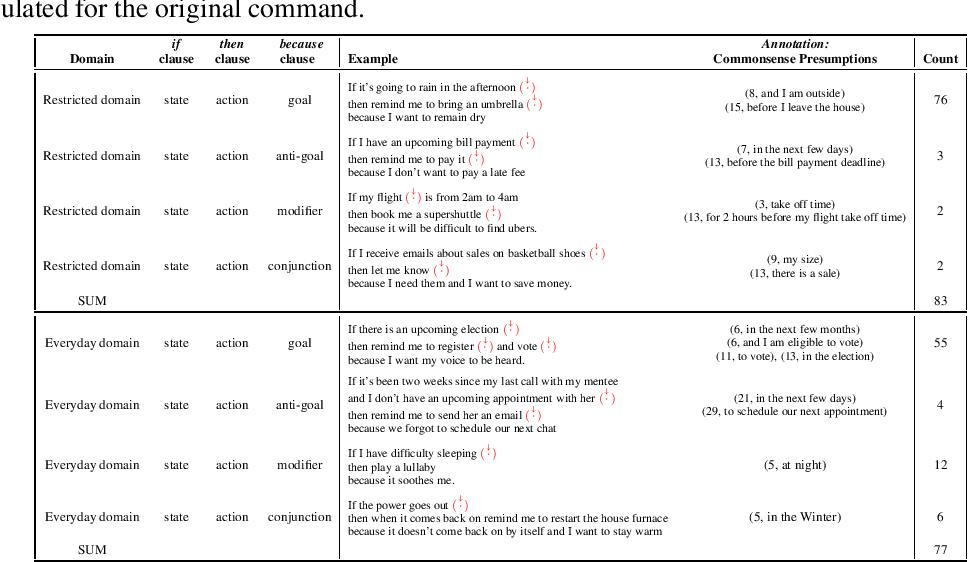 Figure 1 for Conversational Neuro-Symbolic Commonsense Reasoning