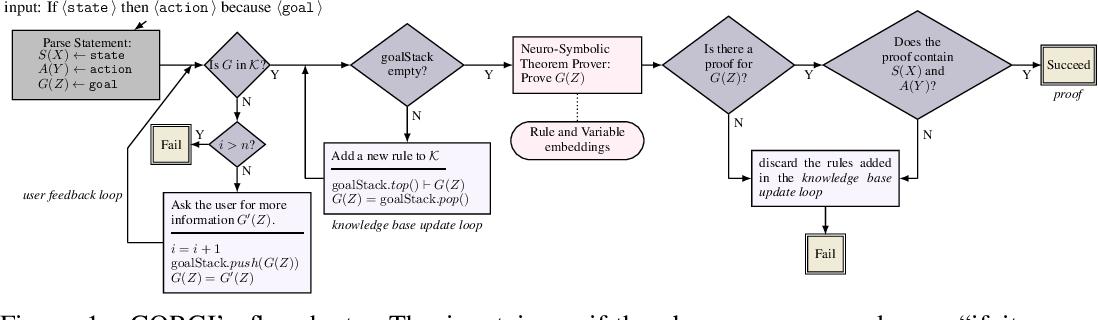 Figure 2 for Conversational Neuro-Symbolic Commonsense Reasoning