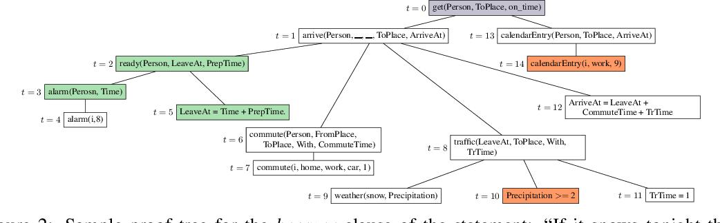 Figure 3 for Conversational Neuro-Symbolic Commonsense Reasoning