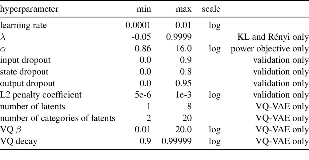 Figure 4 for Mutual Information Constraints for Monte-Carlo Objectives