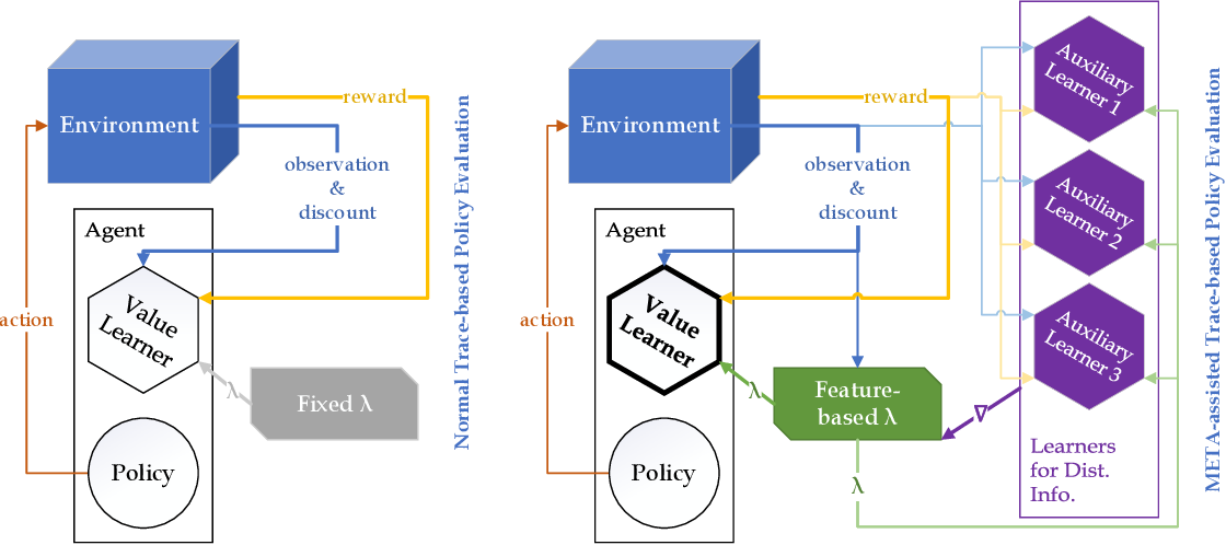 Figure 3 for META-Learning Eligibility Traces for More Sample Efficient Temporal Difference Learning