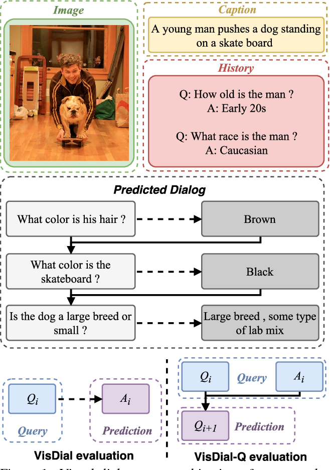 Figure 1 for Two can play this Game: Visual Dialog with Discriminative Question Generation and Answering