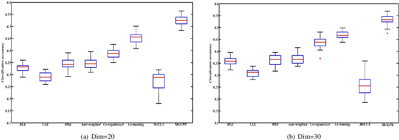 Figure 4 for Multi-view Low-rank Preserving Embedding: A Novel Method for Multi-view Representation