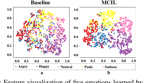 Figure 1 for Multi-Classifier Interactive Learning for Ambiguous Speech Emotion Recognition