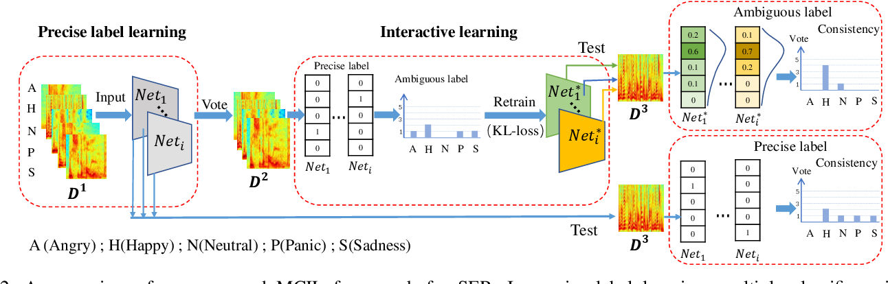 Figure 2 for Multi-Classifier Interactive Learning for Ambiguous Speech Emotion Recognition