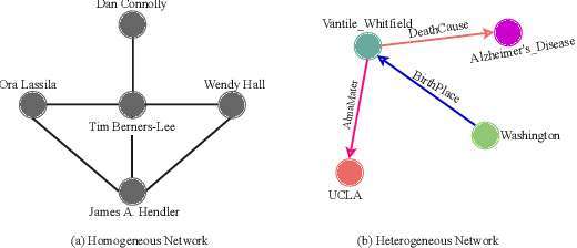 Figure 3 for TransGCN:Coupling Transformation Assumptions with Graph Convolutional Networks for Link Prediction
