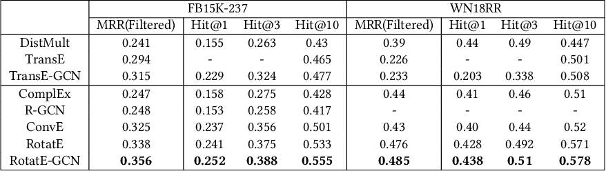 Figure 4 for TransGCN:Coupling Transformation Assumptions with Graph Convolutional Networks for Link Prediction