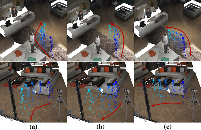 Figure 1 for Scene-aware Generative Network for Human Motion Synthesis