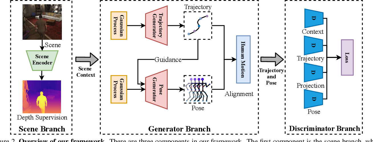 Figure 3 for Scene-aware Generative Network for Human Motion Synthesis